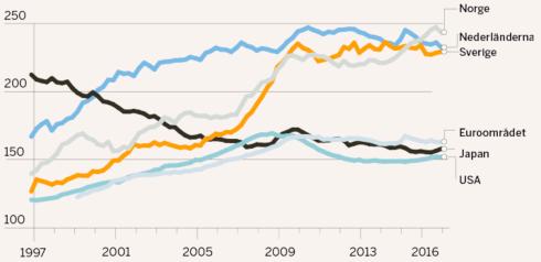 Totala skulder privat sektor/BNP (källa: BIS)